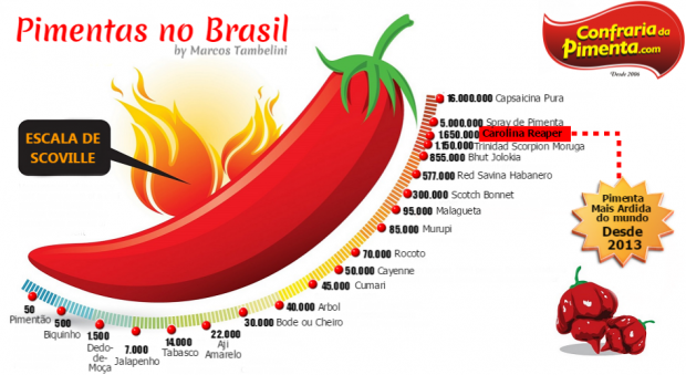 pimentas no Brasil