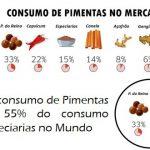 Consumo de Pimentas no Mercado Mundial