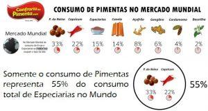 consumo de pimentas no Mundo