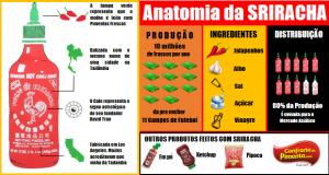 ANATOMIA DA SRIRACHA
