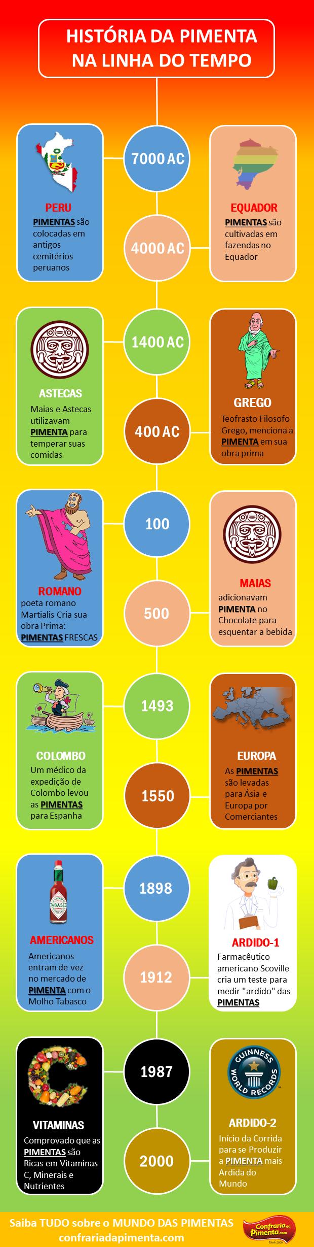 linha do tempo - historia das pimentas